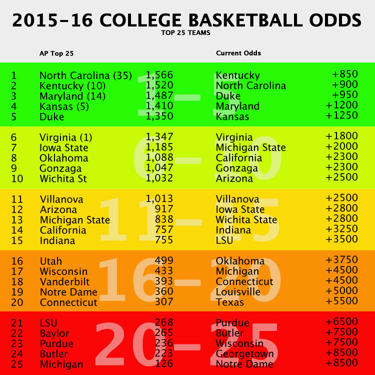 usa today ncaa basketball odds sportsbook definition